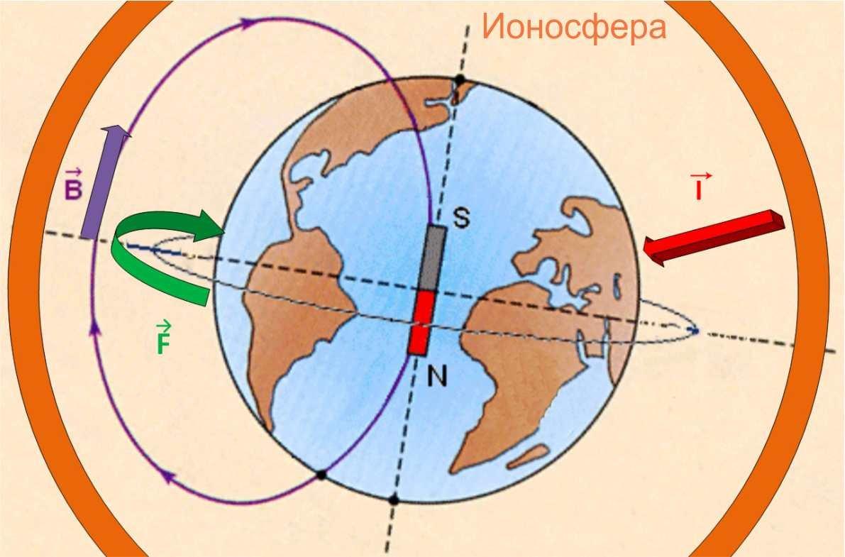 Теория Электрической Вселенной. Часть 19: Замедление вращения Земли -- Sott.net