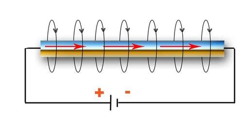 Рис. 20: Магнитное поле, генерируемое электрическим током, текущим по проводу.