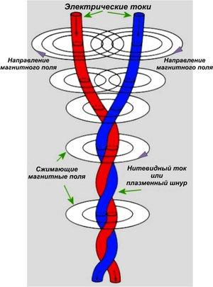 Рис. 22: Электромагнитное взаимодействие приводит к сближению и скручиванию пары спирально формирующихся нитей, также известное как