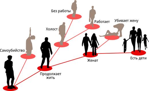 Илююстрация расходящихся временных линий