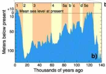 Sea level over the past 140 kY