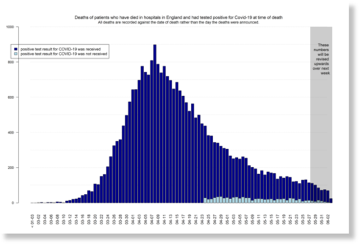 UK peak deaths